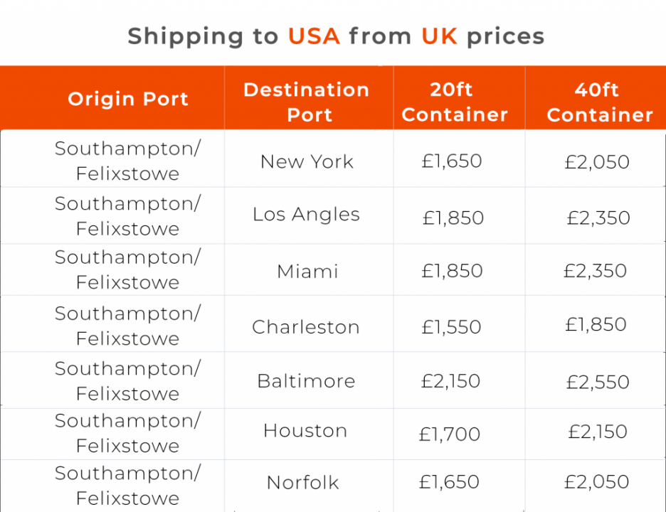 Shiping_to_usa_from_uk_prices